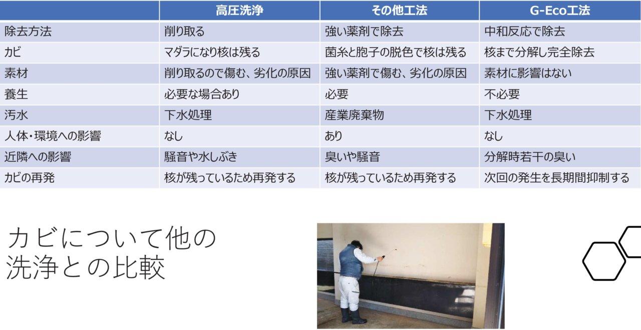 高圧洗浄、その他工法、G-Eco工法との比較